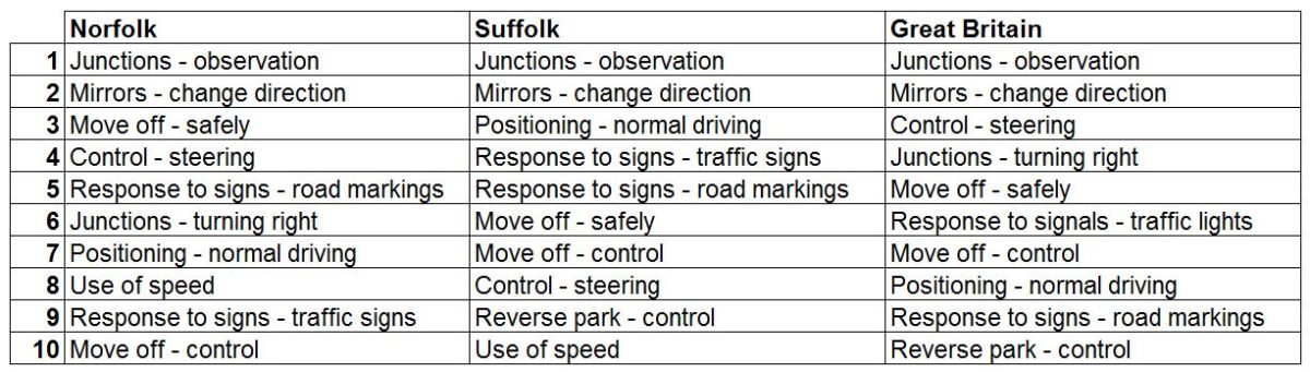 Top driving test faults committed in Norfolk and Suffolk between 1 April 2018 and 31 March 2019, and in Britain between 4 December 2017 and 3 December 2018.